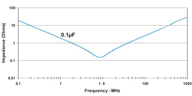 Datasheet: impedance of 100nF capacitor